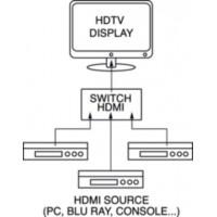 SWITCHER HDMI 3 IN 1 OUT AUTOMATICO CON CAVO